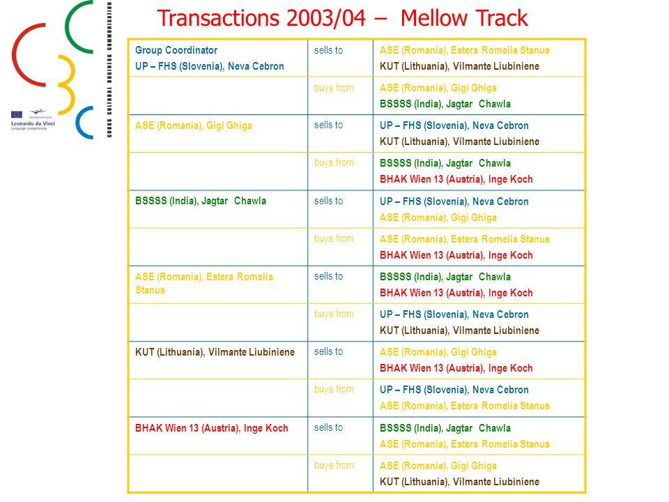 Transactions 2003/04 – Mellow Track Group Coordinator UP – FHS (Slovenia), Neva Cebron sells to ASE (Romania), Estera Romelia Stanus KUT (Lithuania),