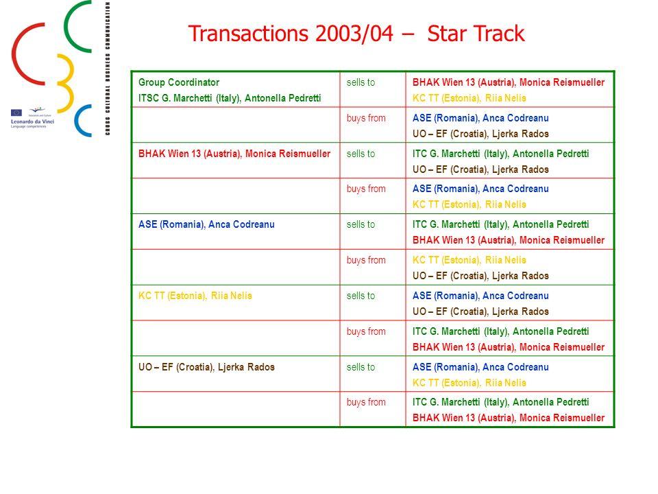 Transactions 2003/04 – Star Track Group Coordinator ITSC G. Marchetti (Italy), Antonella Pedretti sells to BHAK Wien 13 (Austria), Monica Reismueller