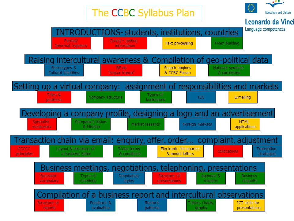 The CCBC Syllabus Plan INTRODUCTIONS- students, institutions, countries Raising intercultural awareness & Compilation of geo-political data Setting up