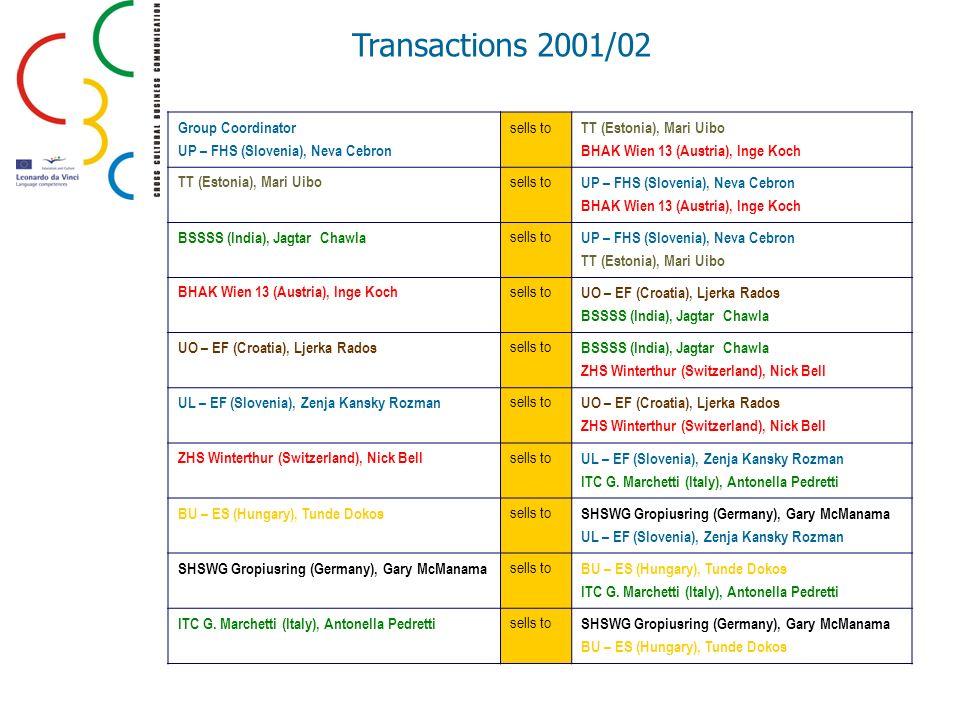 Transactions 2001/02 Group Coordinator UP – FHS (Slovenia), Neva Cebron sells to TT (Estonia), Mari Uibo BHAK Wien 13 (Austria), Inge Koch TT (Estonia