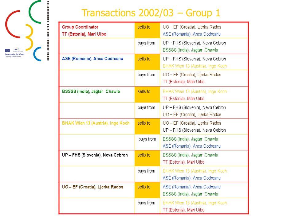 Group Coordinator TT (Estonia), Mari Uibo sells toUO – EF (Croatia), Ljerka Rados ASE (Romania), Anca Codreanu buys fromUP – FHS (Slovenia), Neva Cebr