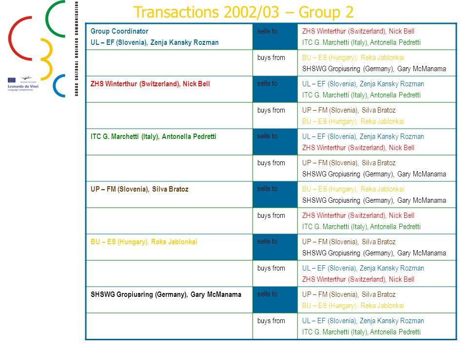 Transactions 2002/03 – Group 2 Group Coordinator UL – EF (Slovenia), Zenja Kansky Rozman sells toZHS Winterthur (Switzerland), Nick Bell ITC G. Marche