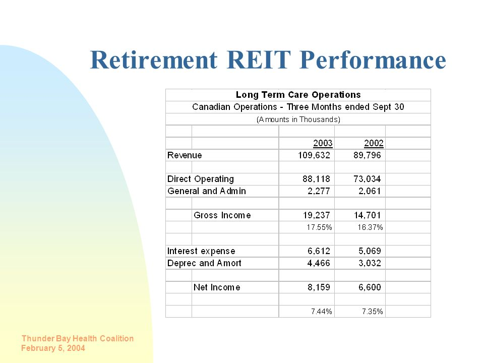 Thunder Bay Health Coalition February 5, 2004 Retirement REIT Performance
