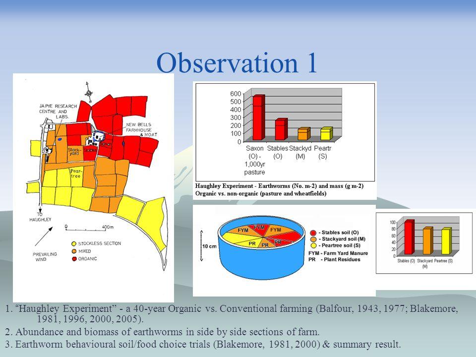 Observation 1 1. Haughley Experiment - a 40-year Organic vs. Conventional farming (Balfour, 1943, 1977; Blakemore, 1981, 1996, 2000, 2005). 2. Abundan