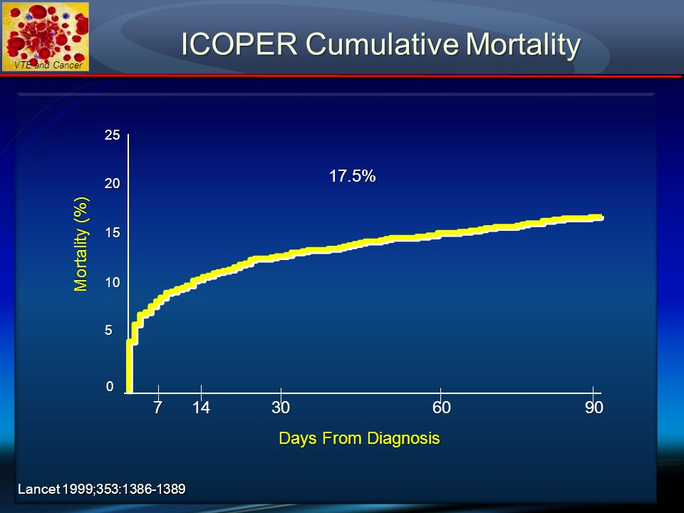 VTE and Cancer ICOPER Cumulative Mortality Mortality (%) Days From Diagnosis 17.5% 0 5 10 15 20 25 714306090 Lancet 1999;353:1386-1389