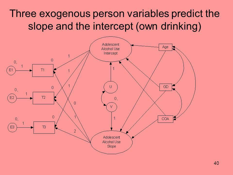 40 Three exogenous person variables predict the slope and the intercept (own drinking)