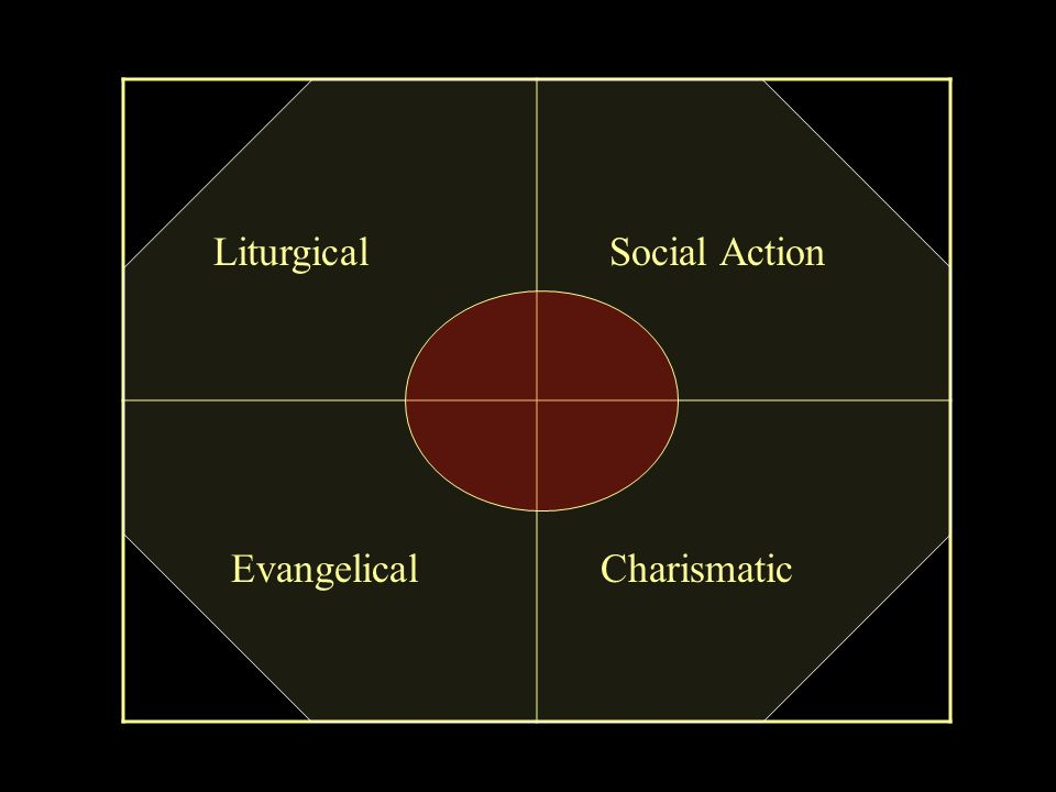 Liturgical Charismatic Social Action Evangelical
