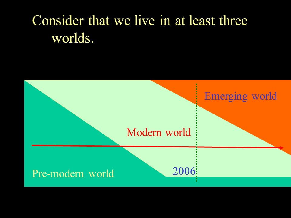 Consider that we live in at least three worlds. Pre-modern world Modern world Emerging world 2006