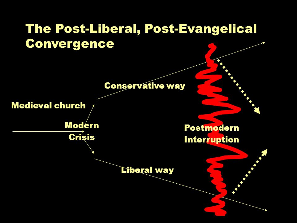 Modern Crisis Medieval church Conservative way Liberal way Postmodern Interruption The Post-Liberal, Post-Evangelical Convergence