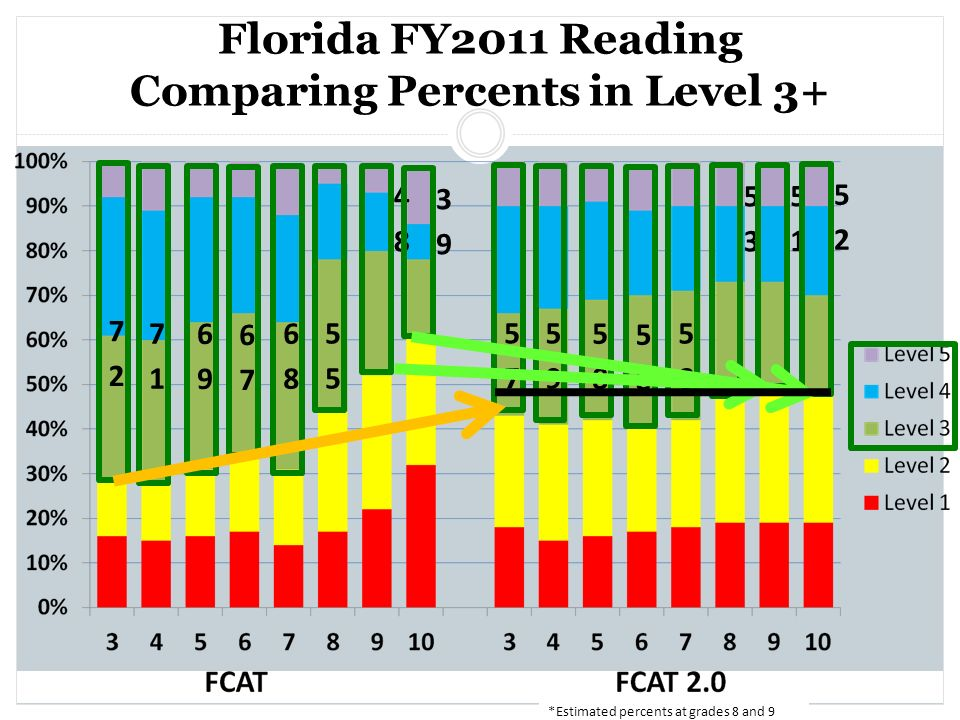 Florida FY2011 Reading Comparing Percents in Level 3+ *Estimated percents at grades 8 and 9