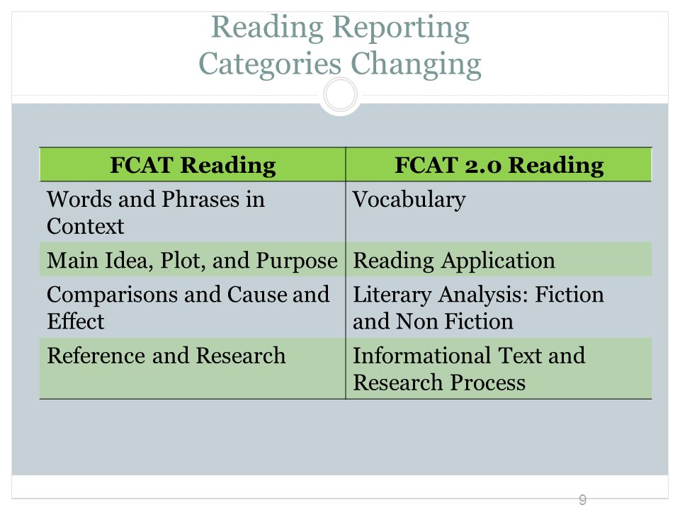 Reading Reporting Categories Changing FCAT ReadingFCAT 2.0 Reading Words and Phrases in Context Vocabulary Main Idea, Plot, and PurposeReading Applica