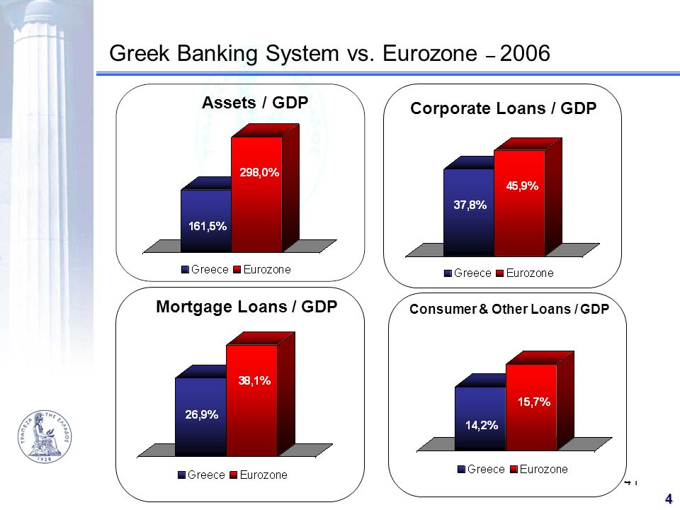41 4 Greek Banking System vs. Eurozone – 2006 Assets / GDP Corporate Loans / GDP Mortgage Loans / GDP Consumer & Other Loans / GDP