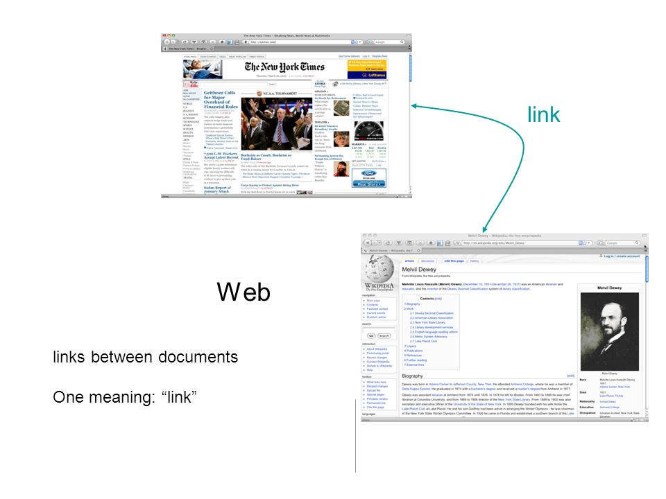 Web links between documents One meaning: link link