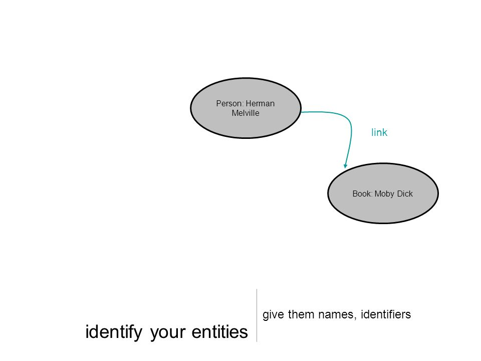 identify your entities give them names, identifiers Person: Herman Melville Book: Moby Dick link