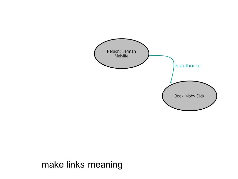 make links meaning Person: Herman Melville Book: Moby Dick is author of