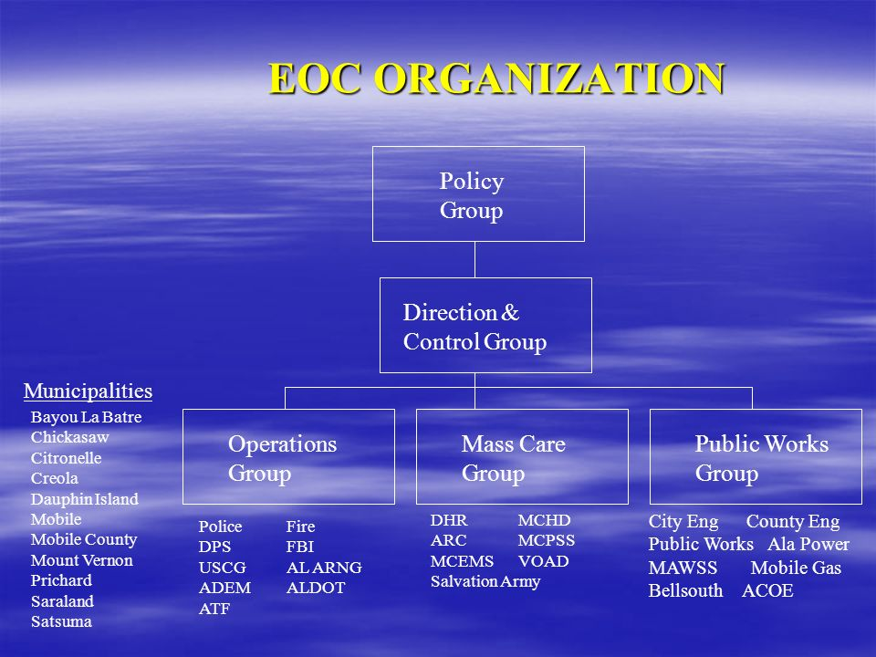 EOC ORGANIZATION Policy Group Direction & Control Group Operations Group Mass Care Group Public Works Group Municipalities Bayou La Batre Chickasaw Ci