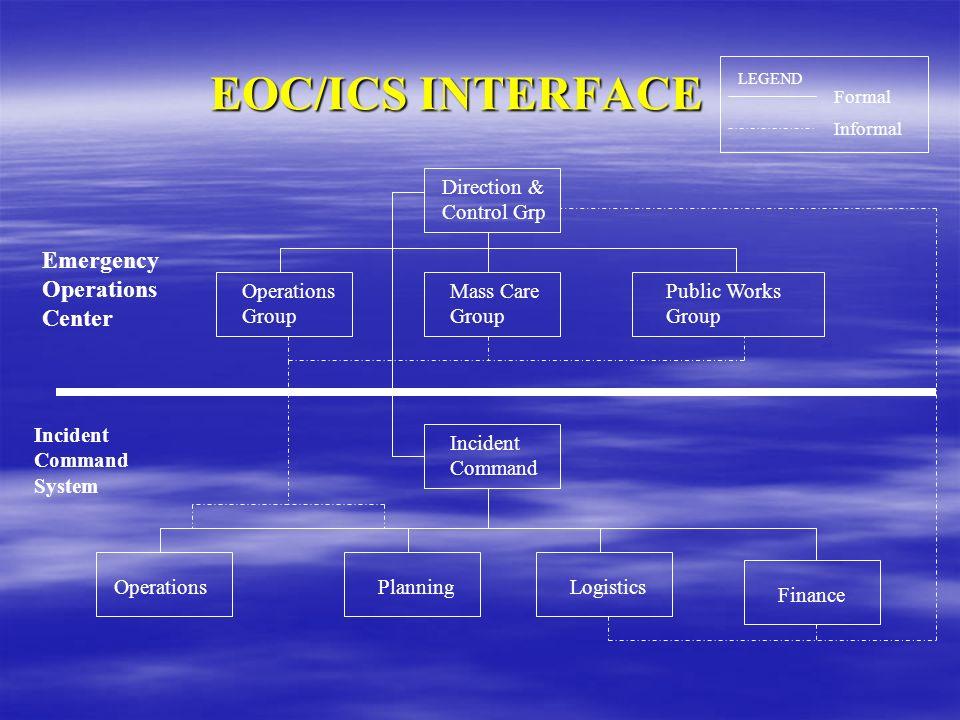 EOC/ICS INTERFACE Direction & Control Grp Operations Group Mass Care Group Public Works Group Incident Command PlanningOperationsLogistics Finance LEG