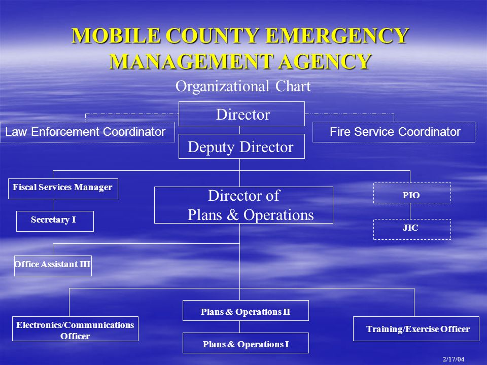 MOBILE COUNTY EMERGENCY MANAGEMENT AGENCY Organizational Chart Director Deputy Director Director of Plans & Operations Electronics/Communications Offi