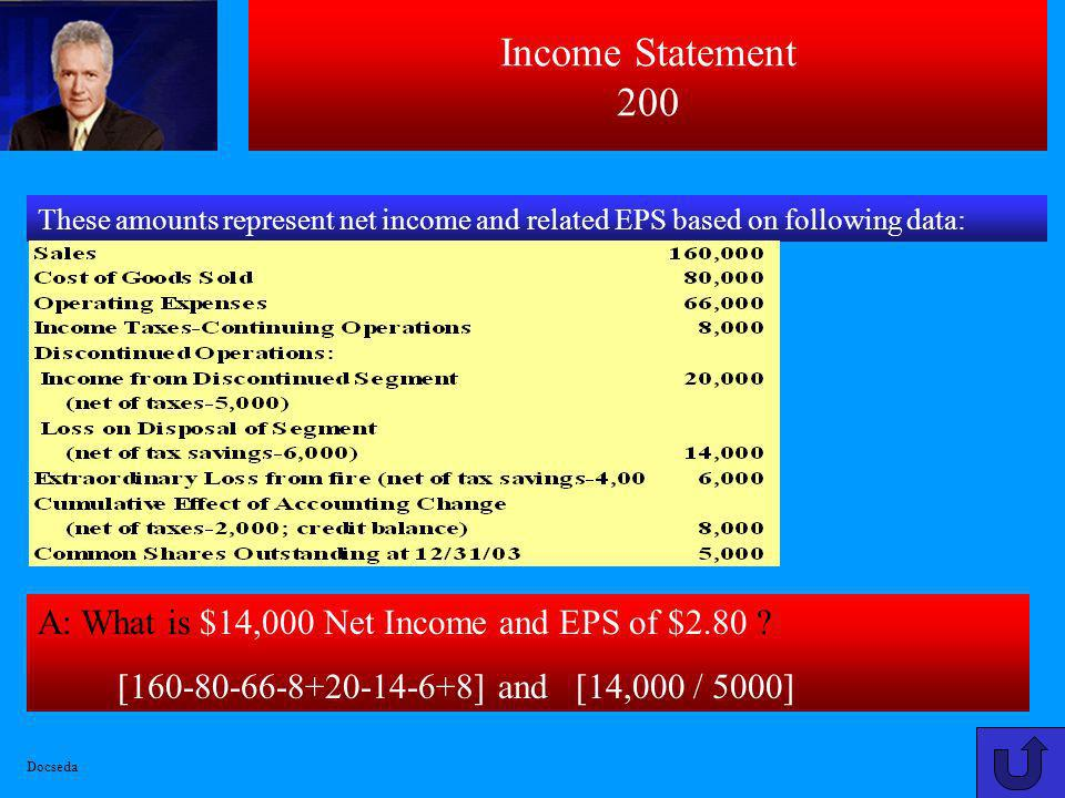 Income Statement 100 A: What is $1,680,000 [($6,800,000–$400,000 + $2,000,000) ÷ 2,000,000] × 400,000? This amount represents Nixons depletion expense