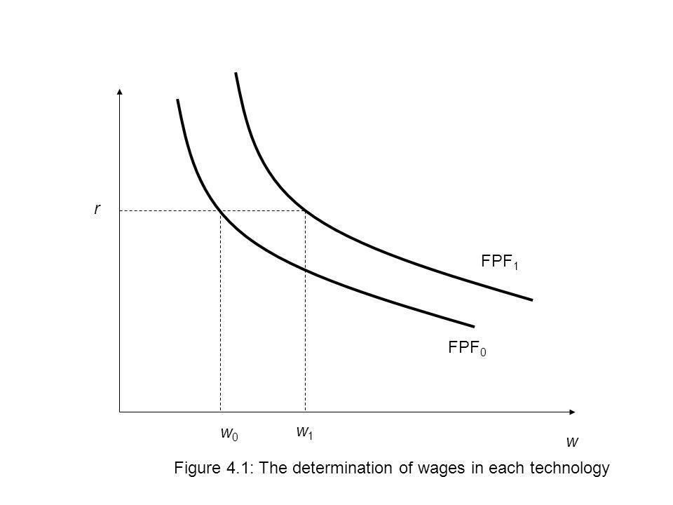 w r Figure 4.1: The determination of wages in each technology w0w0 w1w1 FPF 0 FPF 1
