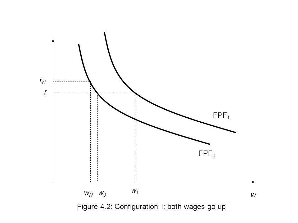 w r Figure 4.2: Configuration I: both wages go up w1w1 FPF 0 FPF 1 w0w0 wNwN rNrN