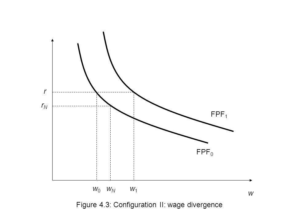 w r Figure 4.3: Configuration II: wage divergence w1w1 FPF 0 FPF 1 w0w0 wNwN rNrN