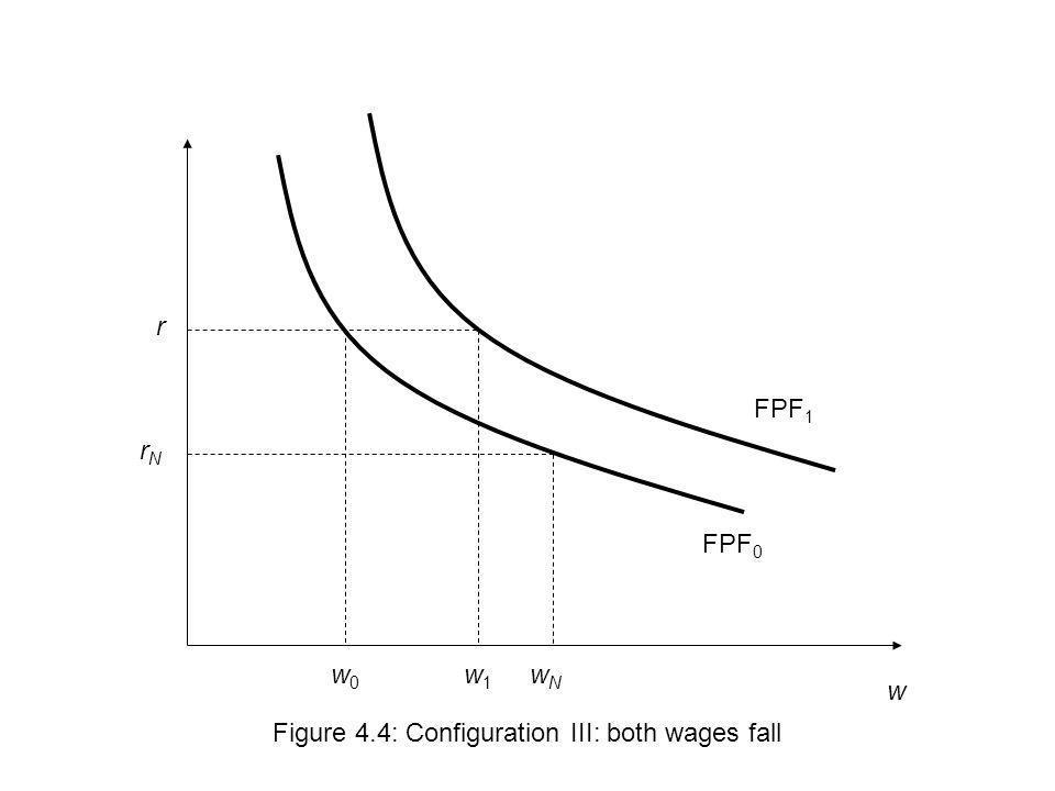 w r Figure 4.4: Configuration III: both wages fall w1w1 FPF 0 FPF 1 w0w0 wNwN rNrN