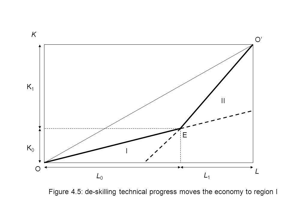 L K E L0L0 L1L1 K0K0 K1K1 I II Figure 4.5: de-skilling technical progress moves the economy to region I O O