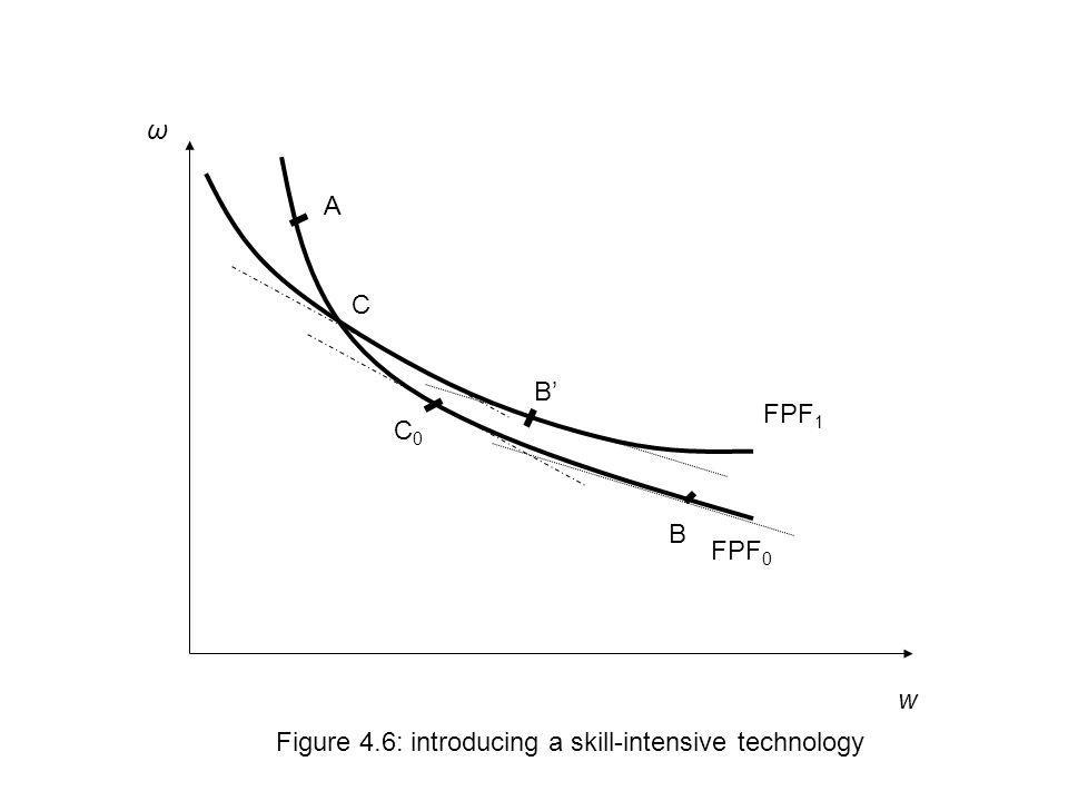 w Figure 4.6: introducing a skill-intensive technology FPF 0 FPF 1 ω A B C B C0C0