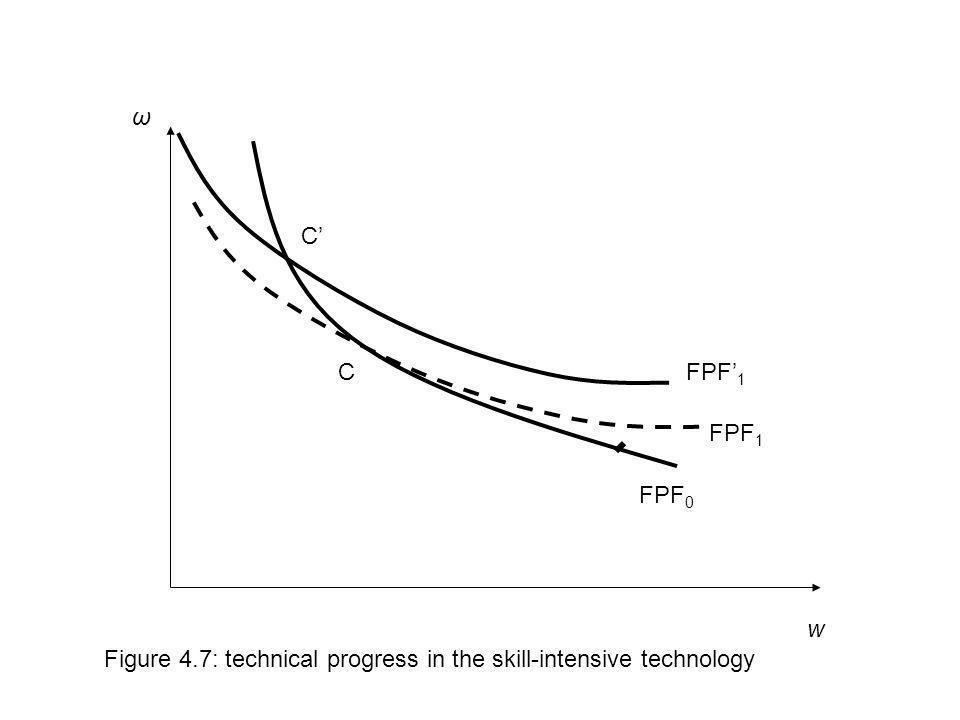 w Figure 4.7: technical progress in the skill-intensive technology FPF 0 FPF 1 ω C C