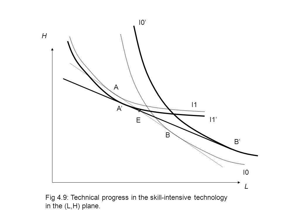 L H I1 I0 B E Fig 4.9: Technical progress in the skill-intensive technology in the (L,H) plane. A B A I1 I0