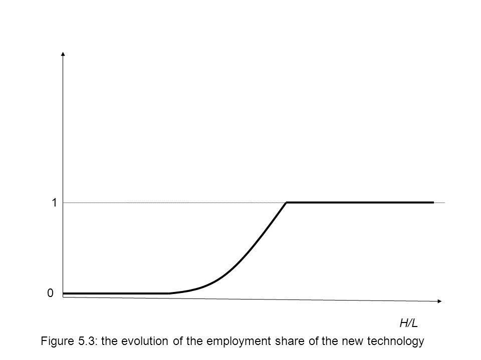 H/L Figure 5.3: the evolution of the employment share of the new technology 1 0