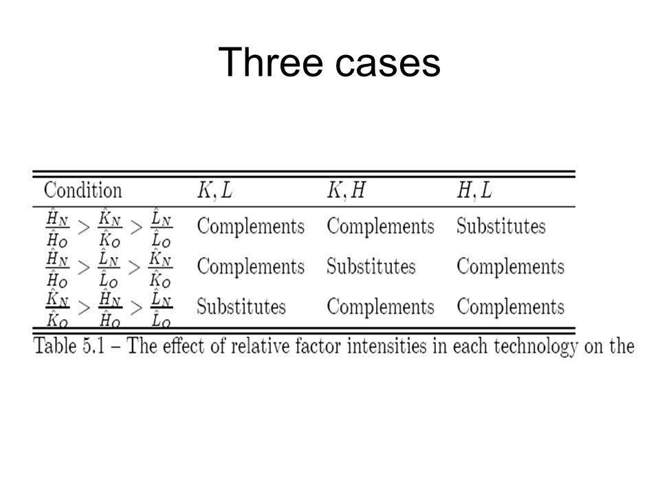 Three cases