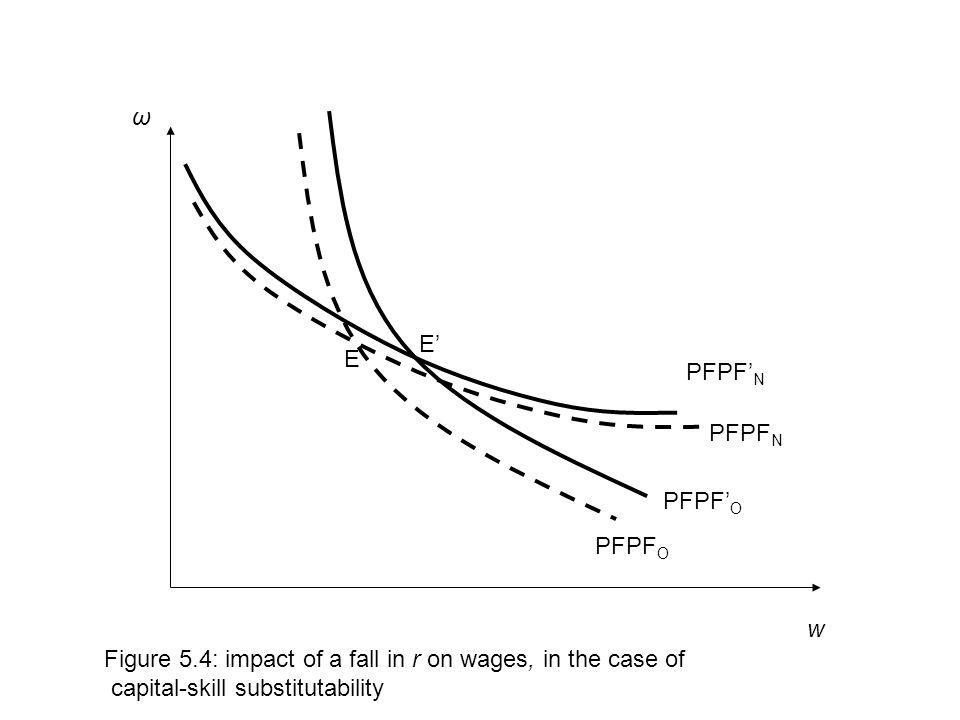 w Figure 5.4: impact of a fall in r on wages, in the case of capital-skill substitutability PFPF O PFPF N ω PFPF O E E