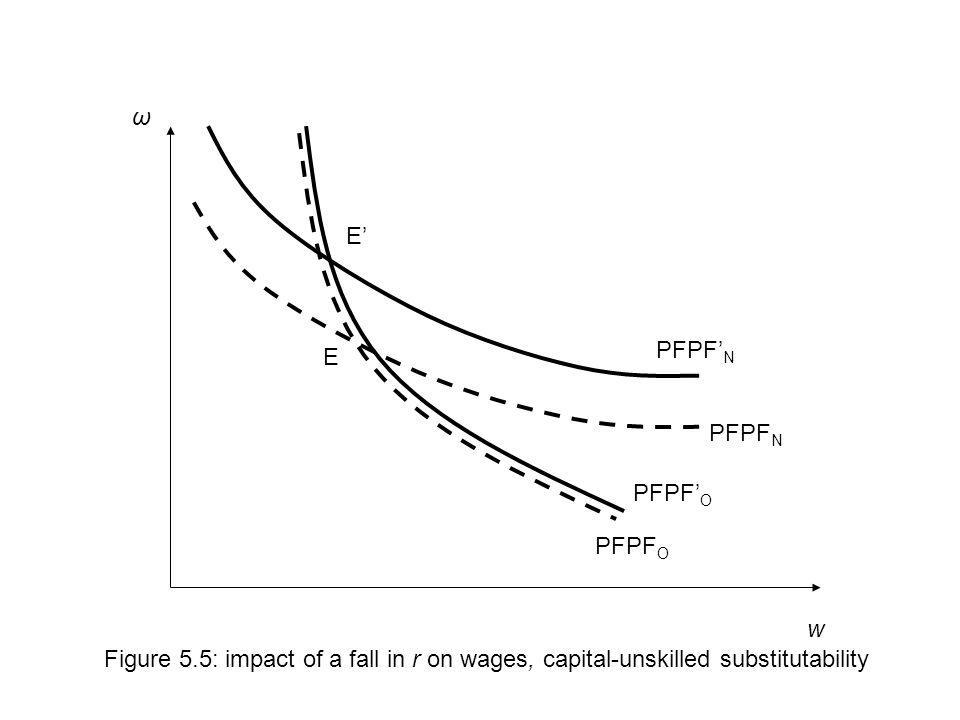 w Figure 5.5: impact of a fall in r on wages, capital-unskilled substitutability PFPF O PFPF N ω PFPF O E E