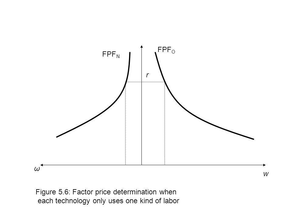 w ω r FPF O FPF N Figure 5.6: Factor price determination when each technology only uses one kind of labor
