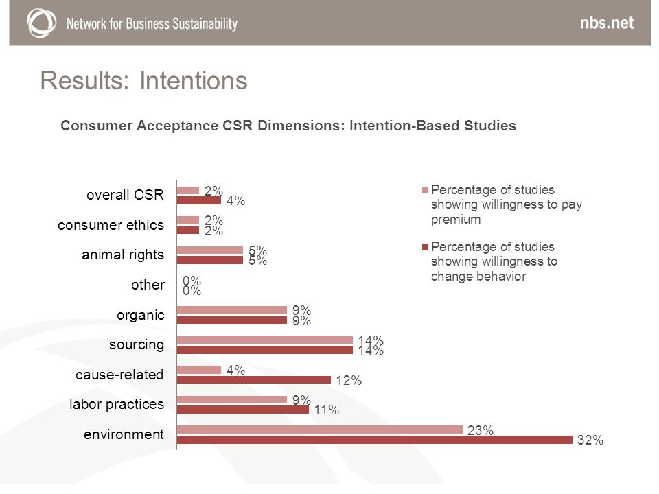 Results: Intentions