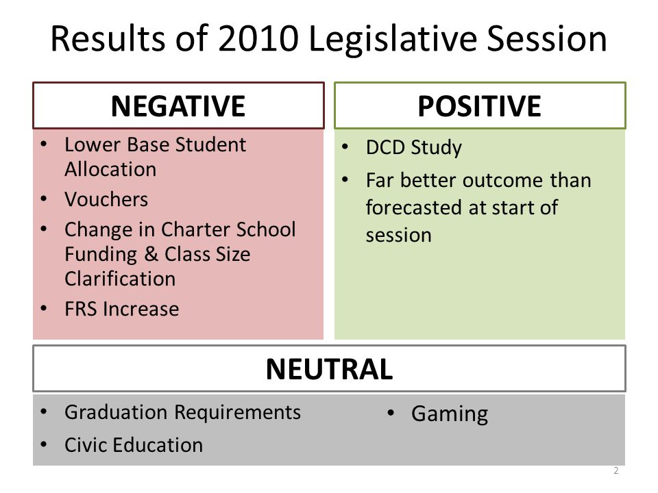 Results of 2010 Legislative Session NEGATIVE Lower Base Student Allocation Vouchers Change in Charter School Funding & Class Size Clarification FRS In