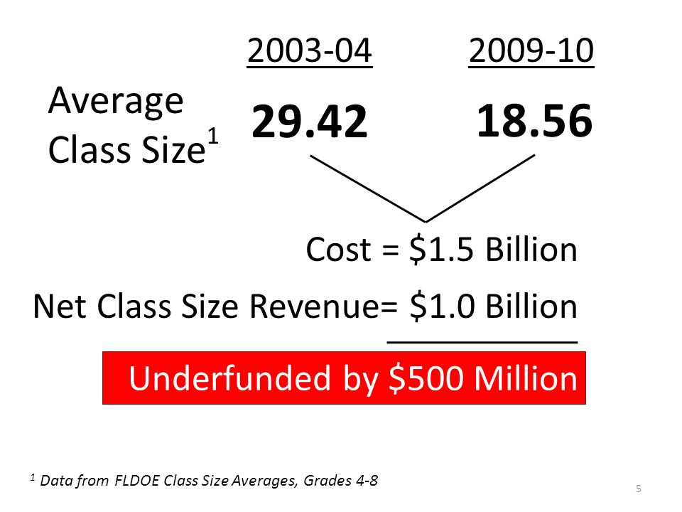 5 2003-042009-10 Average Class Size 1 29.42 18.56 Cost = $1.5 Billion Net Class Size Revenue= $1.0 Billion 1 Data from FLDOE Class Size Averages, Grades 4-8 Underfunded by $500 Million