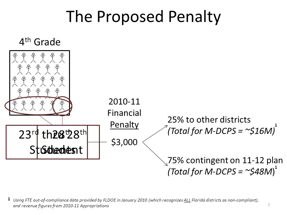 The Proposed Penalty 7 4 th Grade 28 th Student 2010-11 Financial Penalty $3,000 25% to other districts (Total for M-DCPS = ~$16M) 75% contingent on 1