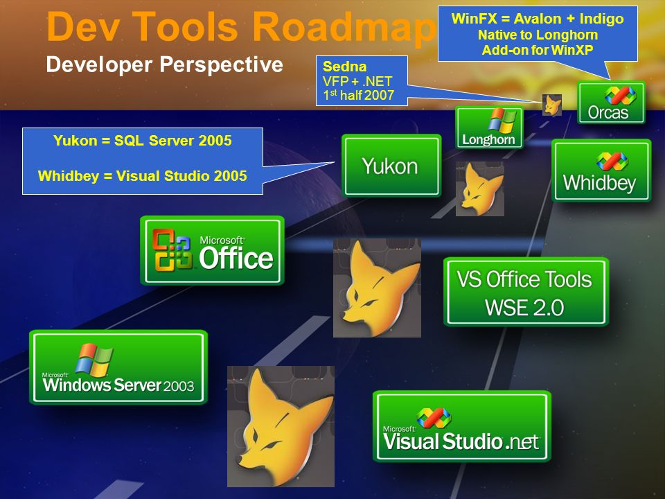 Dev Tools Roadmap Developer Perspective Yukon = SQL Server 2005 Whidbey = Visual Studio 2005 WinFX = Avalon + Indigo Native to Longhorn Add-on for Win
