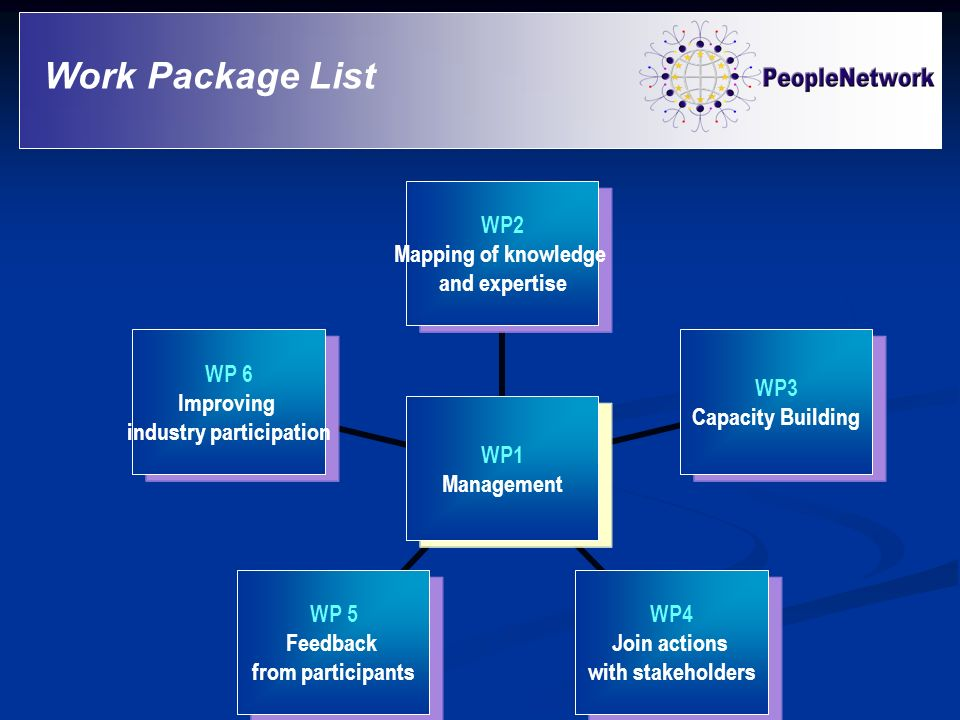 Work Package List WP1 Management WP2 Mapping of knowledge and expertise WP3 Capacity Building WP4 Join actions with stakeholders WP 5 Feedback from pa