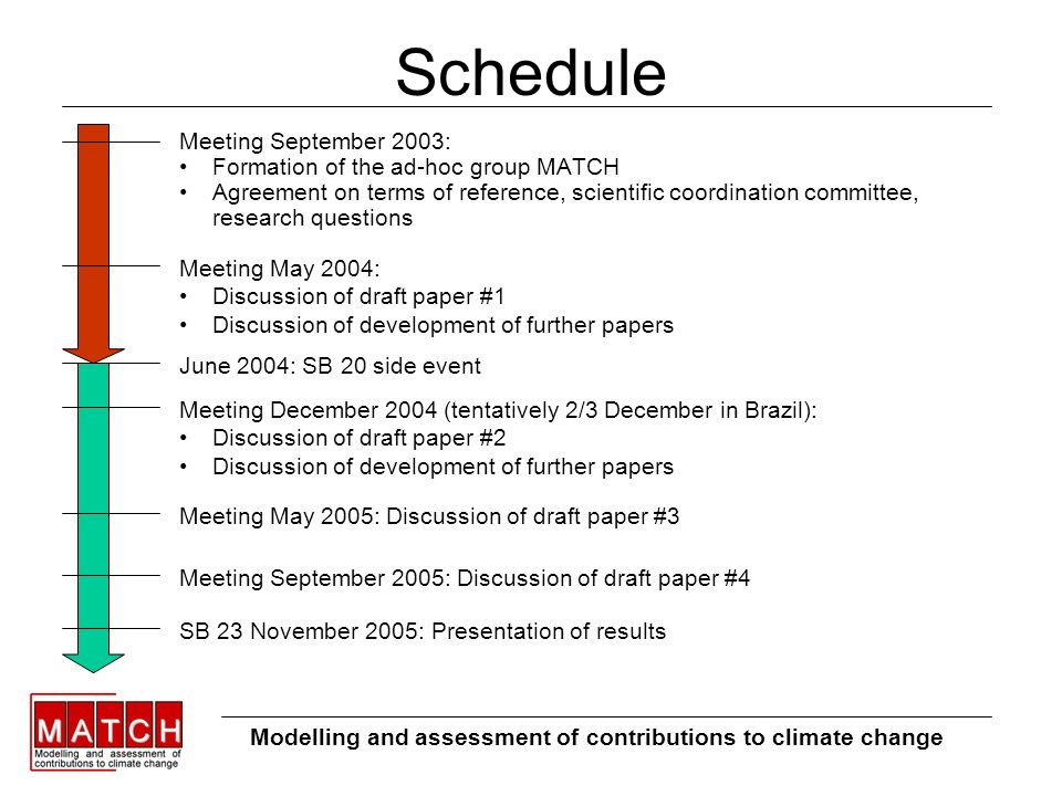 Schedule Meeting September 2003: Formation of the ad-hoc group MATCH Agreement on terms of reference, scientific coordination committee, research questions Modelling and assessment of contributions to climate change Meeting May 2004: Discussion of draft paper #1 Discussion of development of further papers June 2004: SB 20 side event Meeting December 2004 (tentatively 2/3 December in Brazil): Discussion of draft paper #2 Discussion of development of further papers Meeting May 2005: Discussion of draft paper #3 Meeting September 2005: Discussion of draft paper #4 SB 23 November 2005: Presentation of results