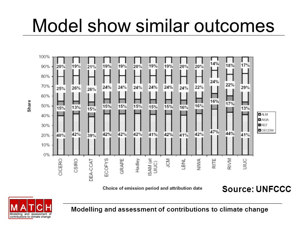 Model show similar outcomes Modelling and assessment of contributions to climate change Source: UNFCCC