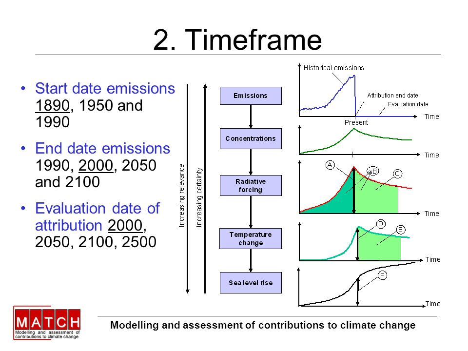 2. Timeframe Start date emissions 1890, 1950 and 1990 End date emissions 1990, 2000, 2050 and 2100 Evaluation date of attribution 2000, 2050, 2100, 25