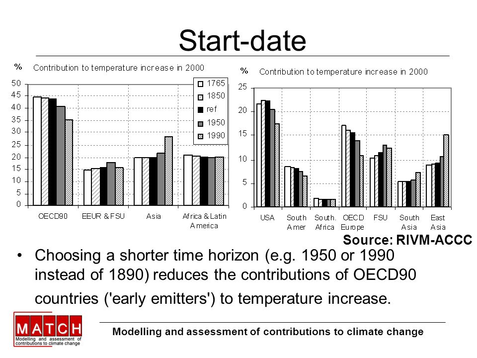 Start-date Modelling and assessment of contributions to climate change Choosing a shorter time horizon (e.g.