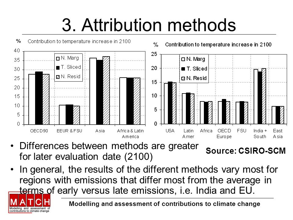 3. Attribution methods Modelling and assessment of contributions to climate change Source: CSIRO-SCM Differences between methods are greater for later