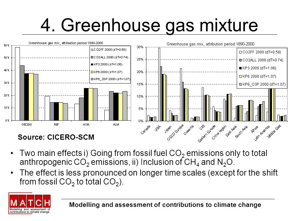 4. Greenhouse gas mixture Two main effects i) Going from fossil fuel CO 2 emissions only to total anthropogenic CO 2 emissions, ii) Inclusion of CH 4