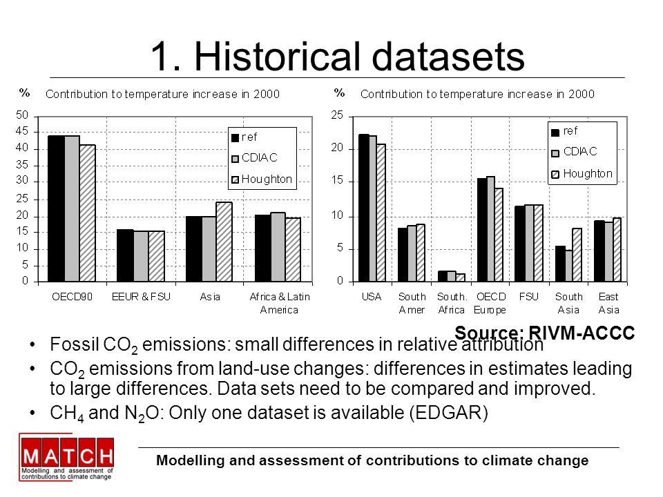 1. Historical datasets Fossil CO 2 emissions: small differences in relative attribution CO 2 emissions from land-use changes: differences in estimates