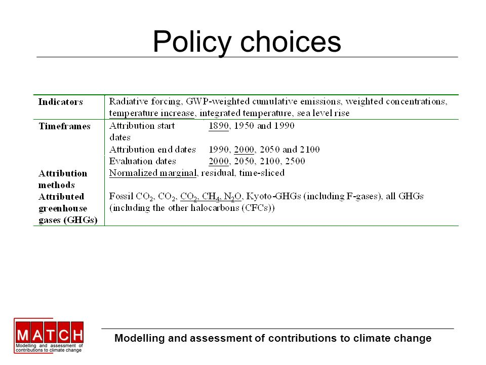 Policy choices Modelling and assessment of contributions to climate change